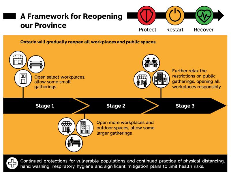 Restart Phase Diagram